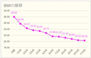産後ダイエットBMIの推移グラフ11カ月